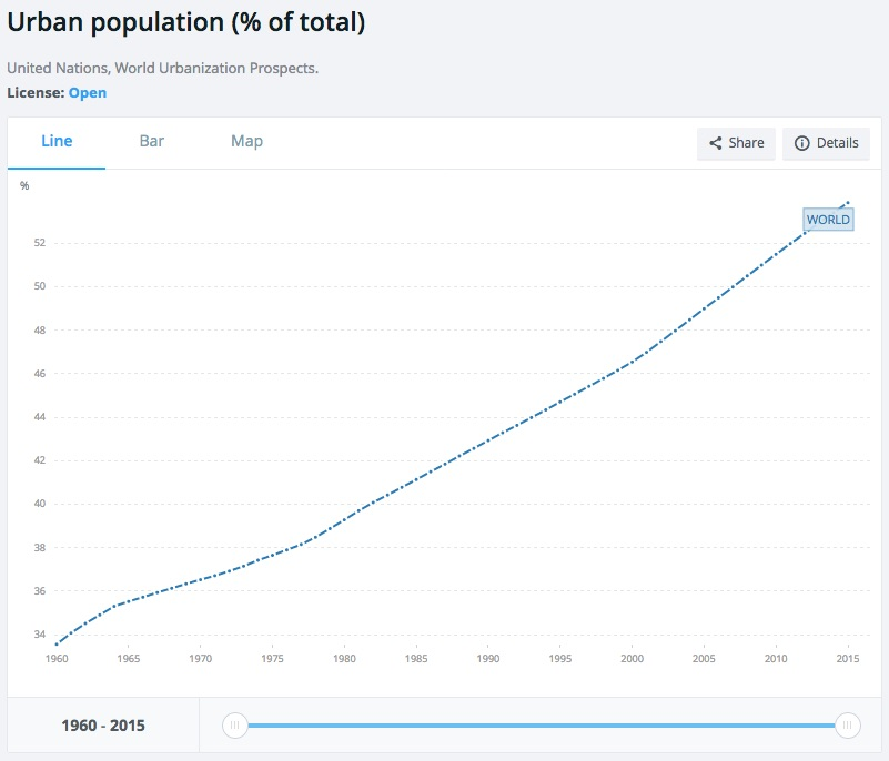 urban_population_graph